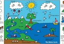 Teaching Kids about the Water Cycle